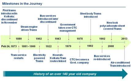 Tram History